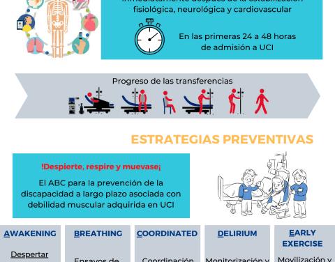 Movilización temprana y ejercicio terapéutico en el paciente con COVID-19 en fase aguda