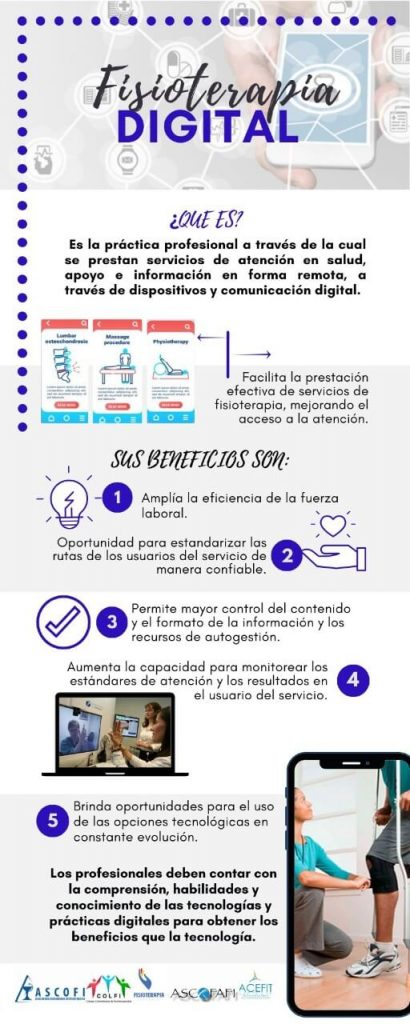Infografía Fisioterapia Digital