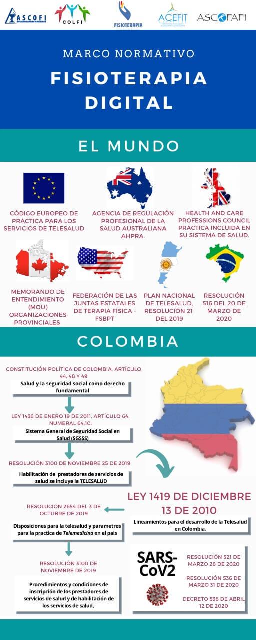 Infografía Marco Normativo Fisioterapia Digital